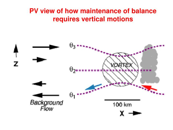 PV view of how maintenance of balance requires vertical motions