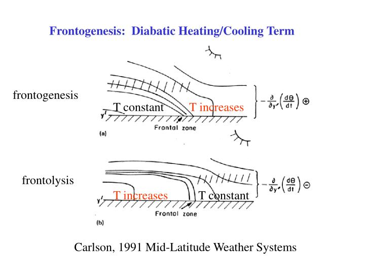 Frontogenesis:  Diabatic Heating/Cooling