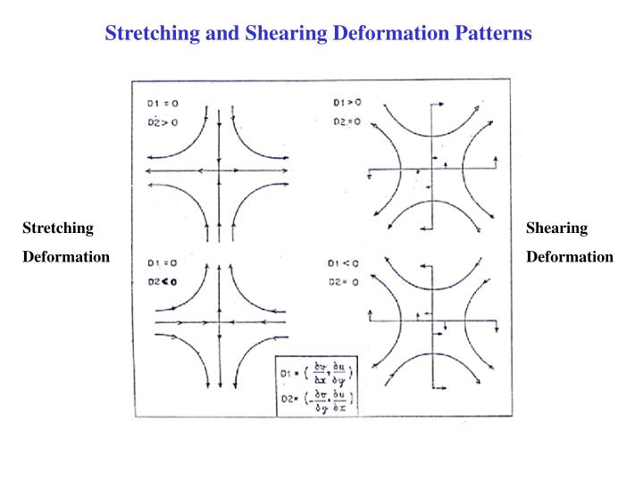 Stretching and Shearing Deformation Patterns