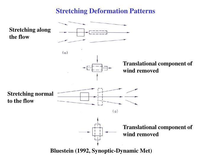 Stretching Deformation Patterns