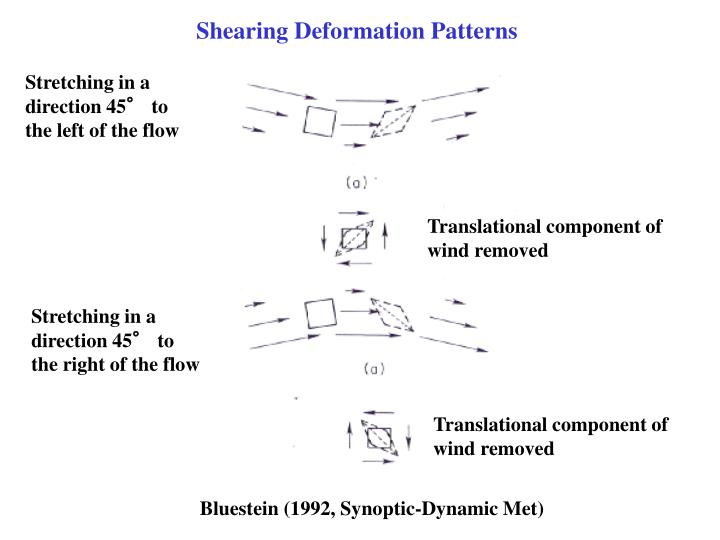 Shearing Deformation Patterns
