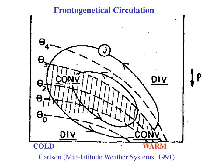 Frontogenetical Circulation