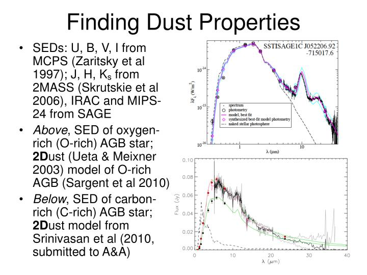 Finding Dust Properties