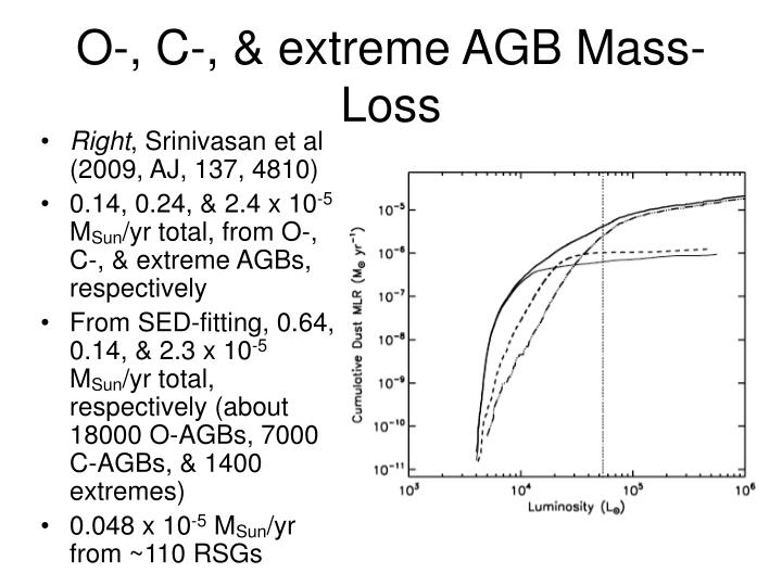O-, C-, & extreme AGB Mass-Loss