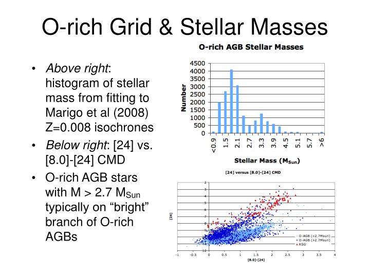 O-rich Grid & Stellar Masses
