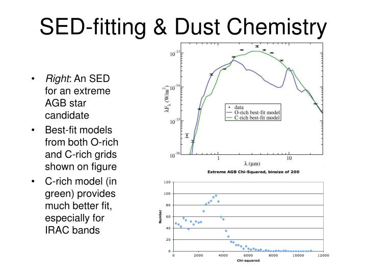 SED-fitting & Dust Chemistry