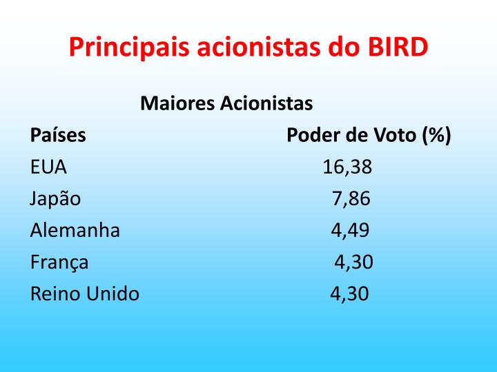Principais acionistas do BIRD