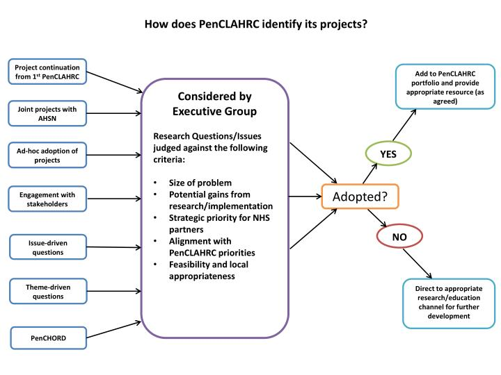 How does PenCLAHRC identify its projects?