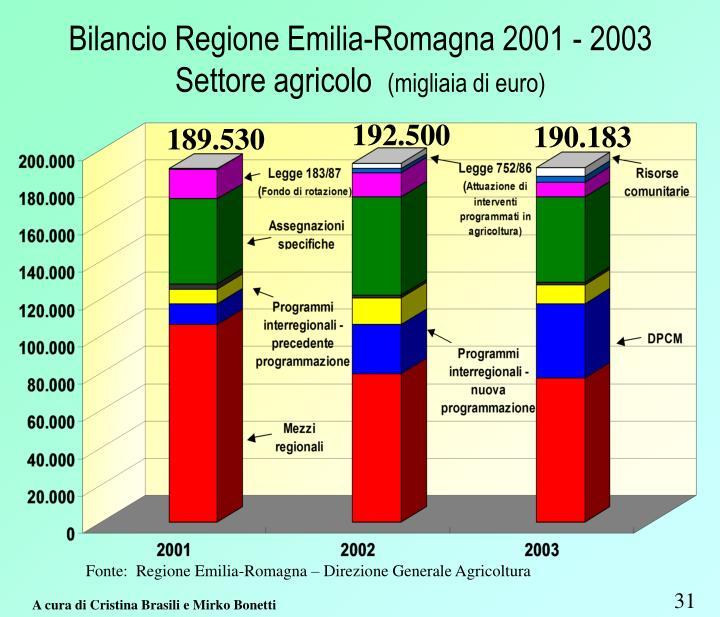 Bilancio Regione Emilia-Romagna 2001 - 2003