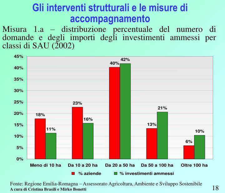 Misura 1.a – distribuzione percentuale del numero di domande e degli importi degli investimenti ammessi per classi di SAU (2002)