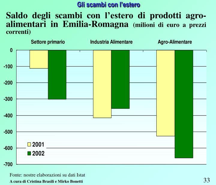 Saldo degli scambi con l'estero di prodotti agro-alimentari in Emilia-Romagna