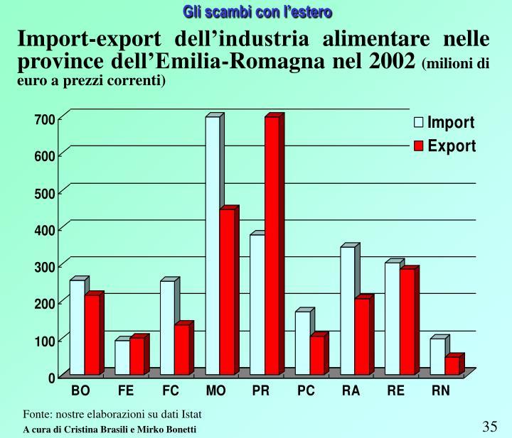 Import-export dell'industria alimentare nelle province dell'Emilia-Romagna nel 2002
