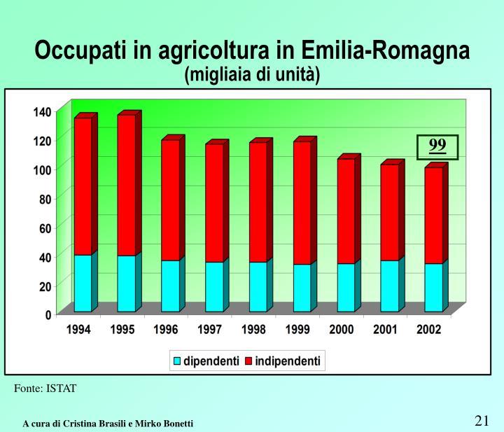Occupati in agricoltura in Emilia-Romagna