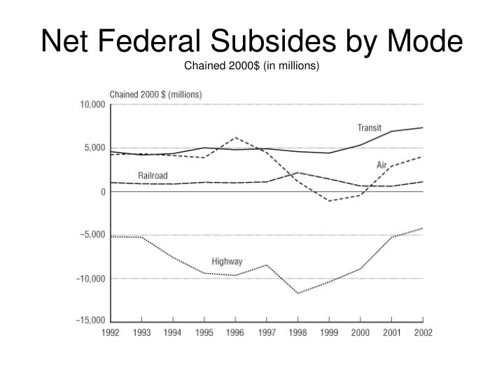 Net federal subsides by mode chained 2000 in millions