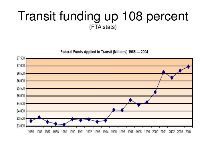 Transit funding up 108 percent