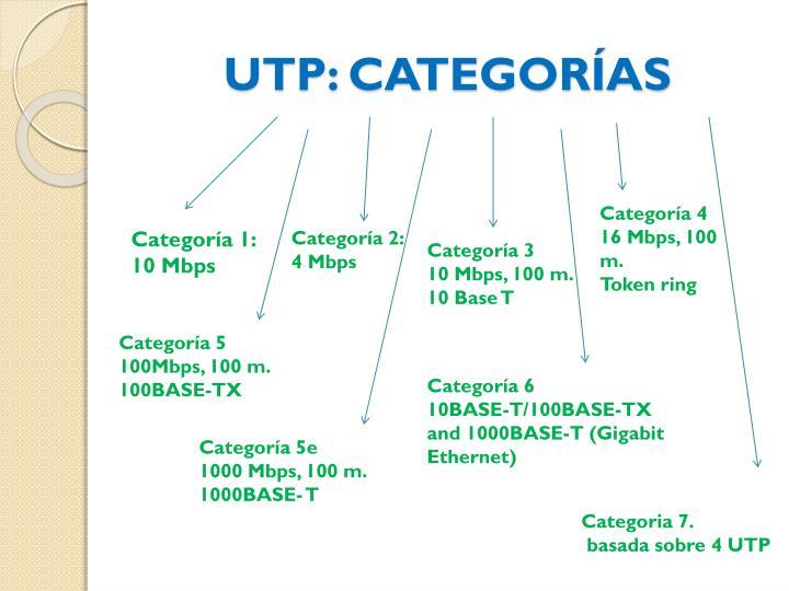 UTP: CATEGORÍAS
