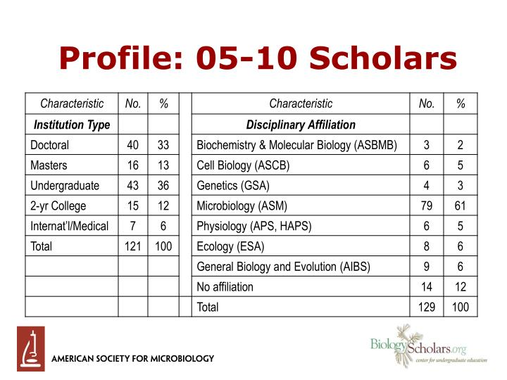Profile: 05-10 Scholars