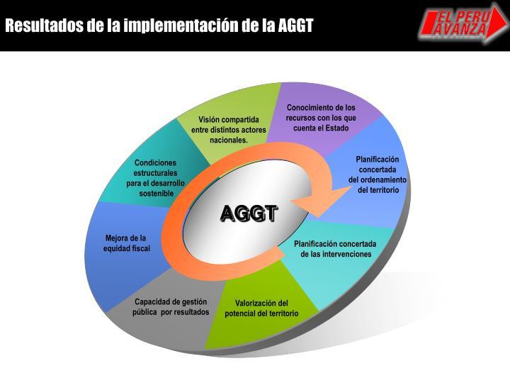Resultados de la implementación de la AGGT