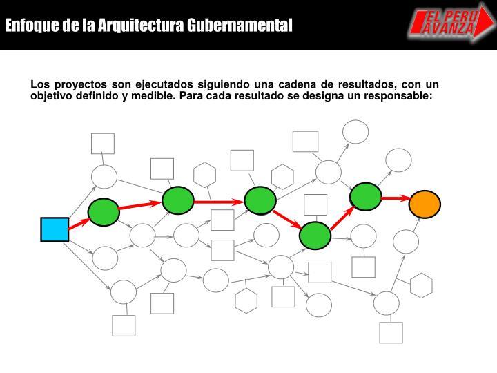 Enfoque de la Arquitectura Gubernamental