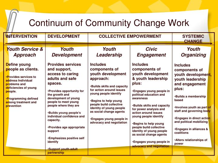 Continuum of Community Change Work