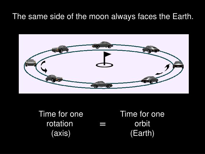 The same side of the moon always faces the Earth.