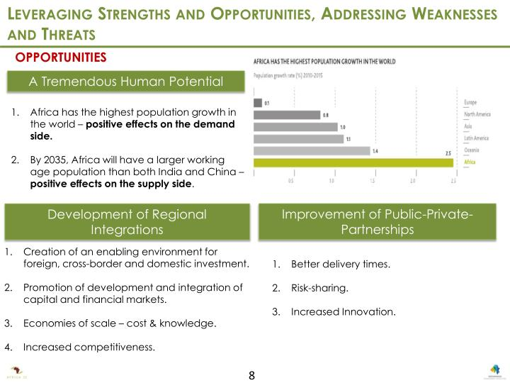 Leveraging Strengths and Opportunities, Addressing Weaknesses and Threats