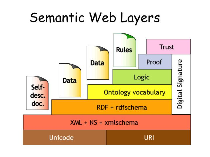 Semantic Web Layers