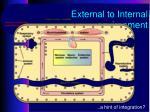 external to internal environment
