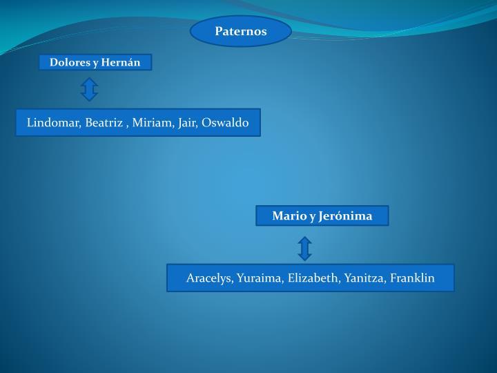 Paternos