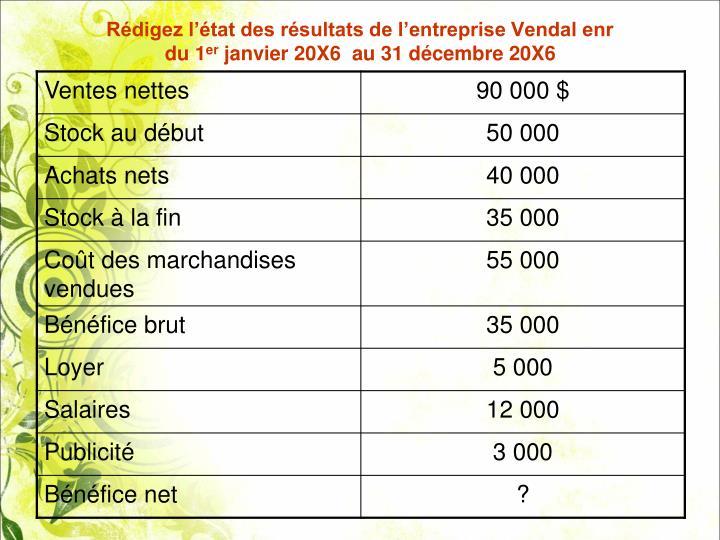 Rédigez l'état des résultats de l'entreprise Vendal enr