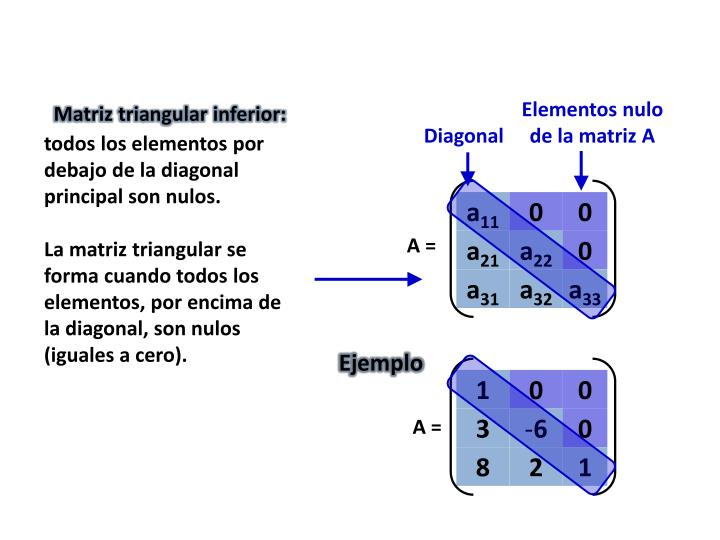 Matriz triangular inferior: