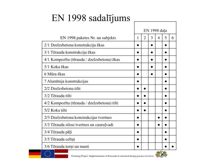 EN 1998 sadalījums