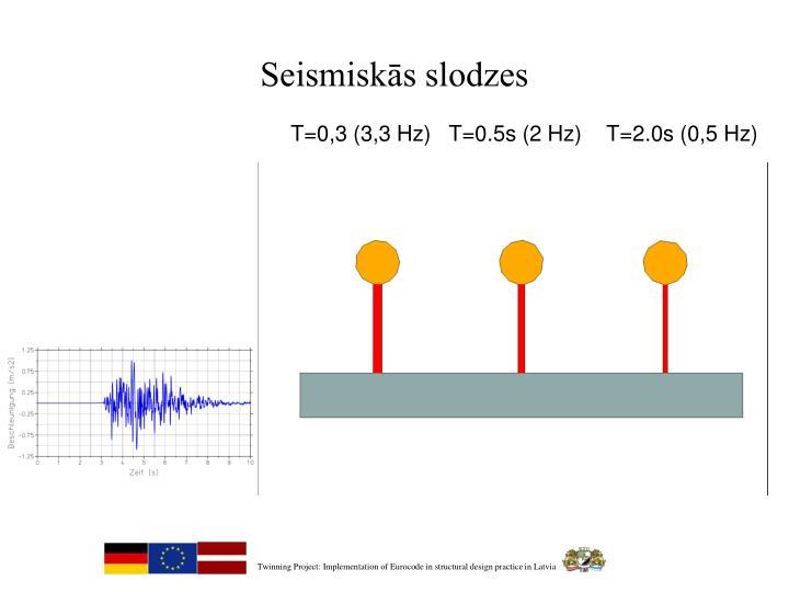 Seismiskās slodzes