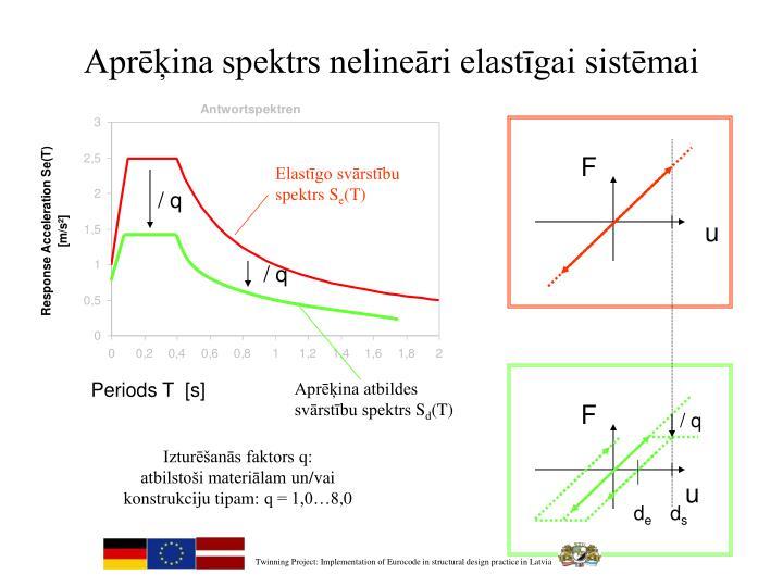Aprēķina spektrs nelineāri elastīgai sistēmai