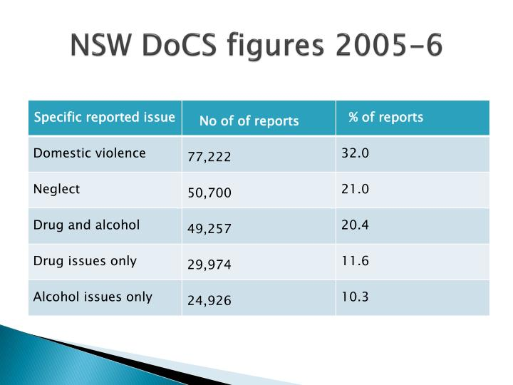 NSW DoCS figures 2005-6