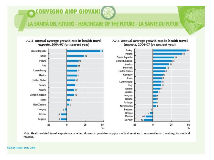 OECD Health Data 2009