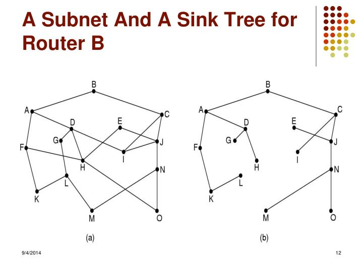 A Subnet And A Sink Tree for Router B