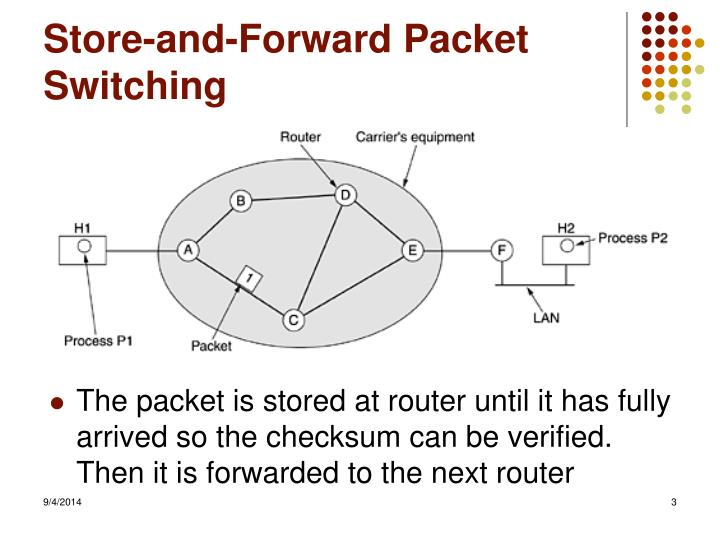 Store and forward packet switching