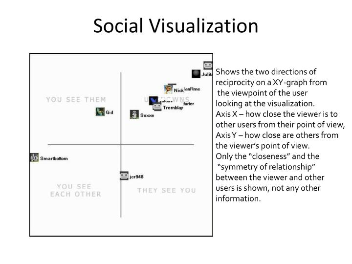 Social Visualization