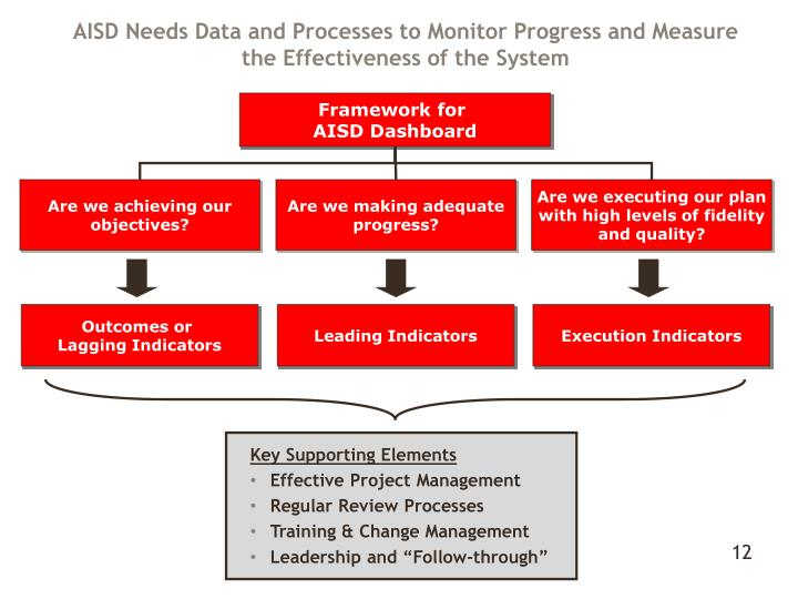 AISD Needs Data and Processes to Monitor Progress and Measure the Effectiveness of the System