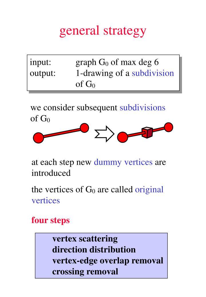 vertex scattering