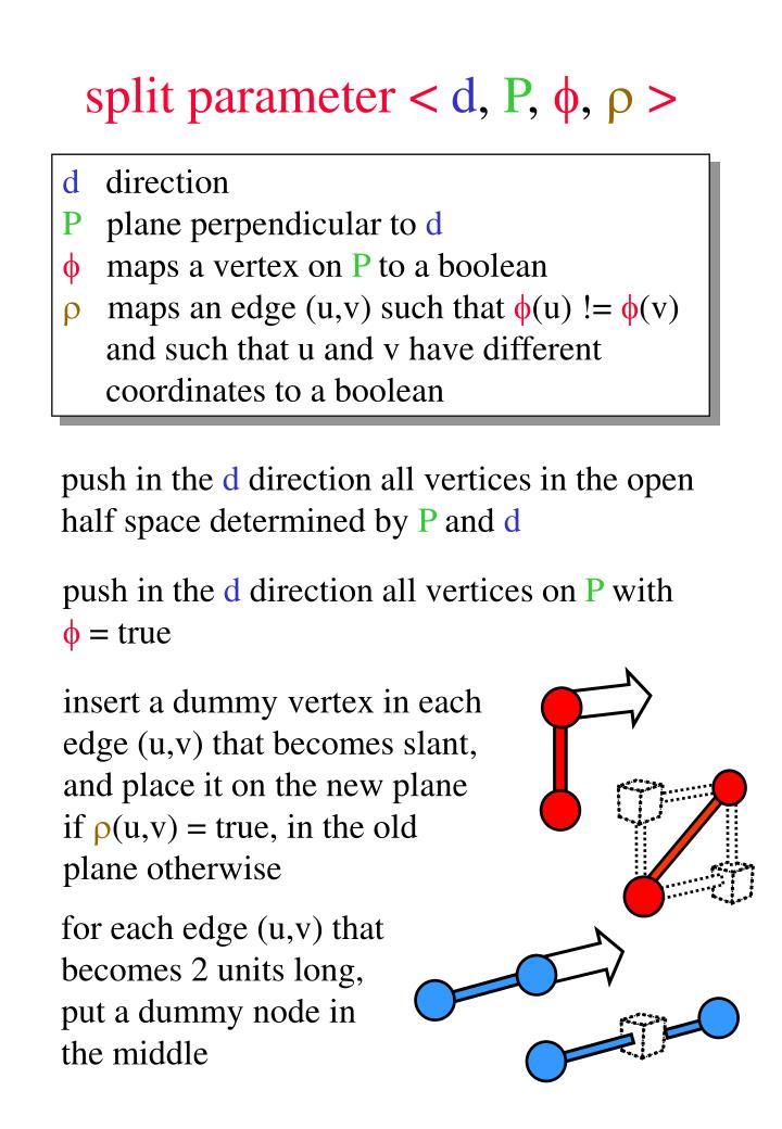 split parameter <