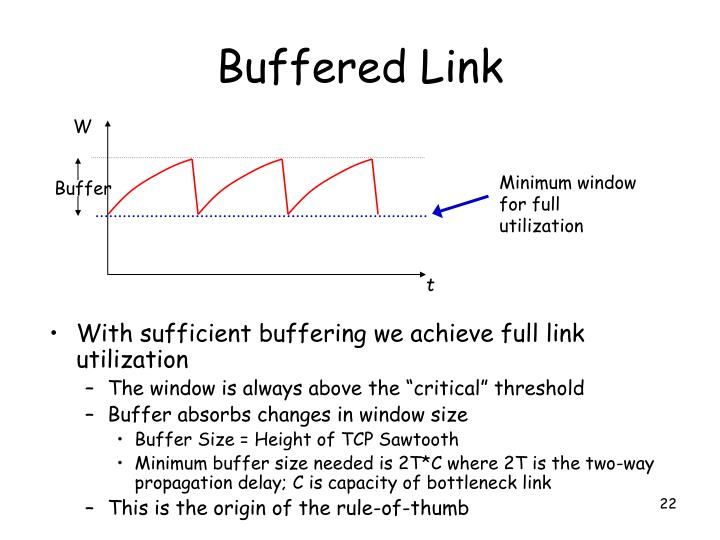Buffered Link