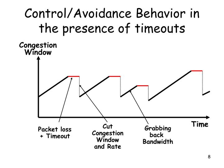 Control/Avoidance Behavior in the presence of timeouts