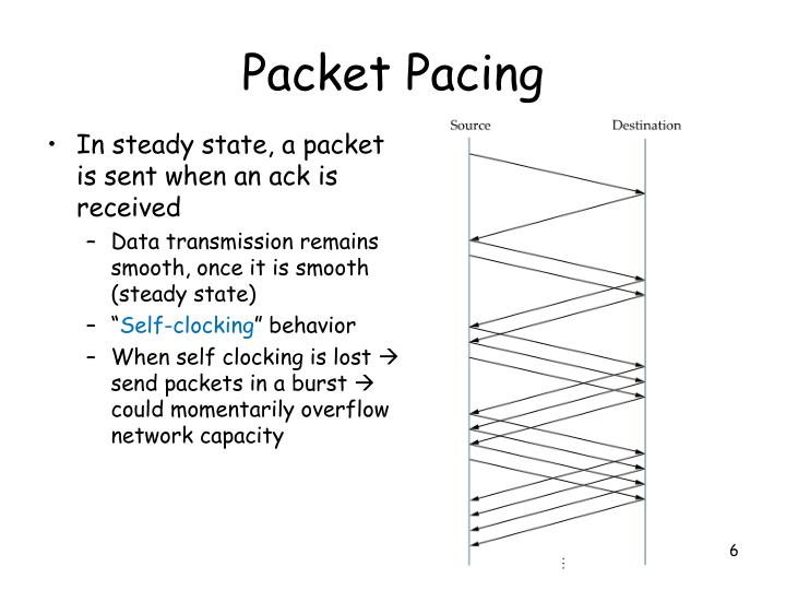 Packet Pacing