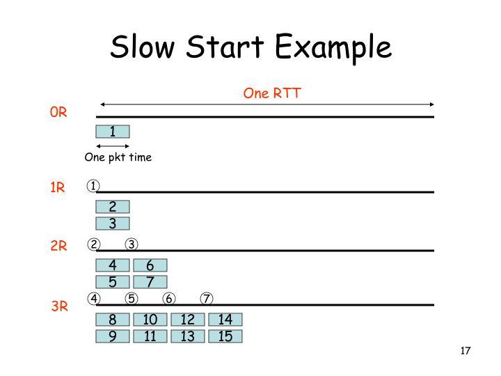 Slow Start Example