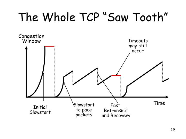 "The Whole TCP ""Saw Tooth"""