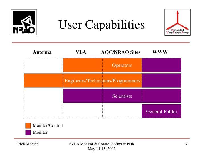 User Capabilities