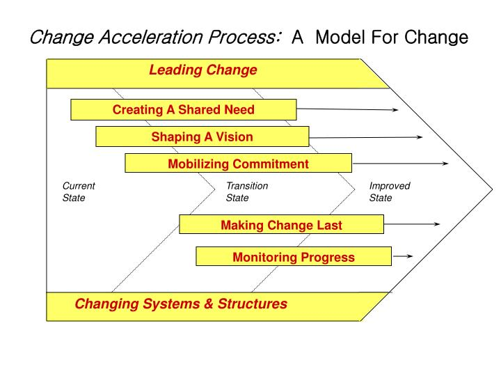Change Acceleration Process: