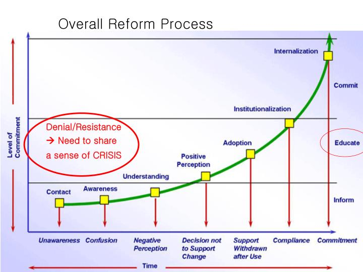 Overall Reform Process